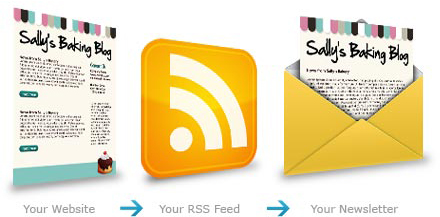 RSS to Newsletter system