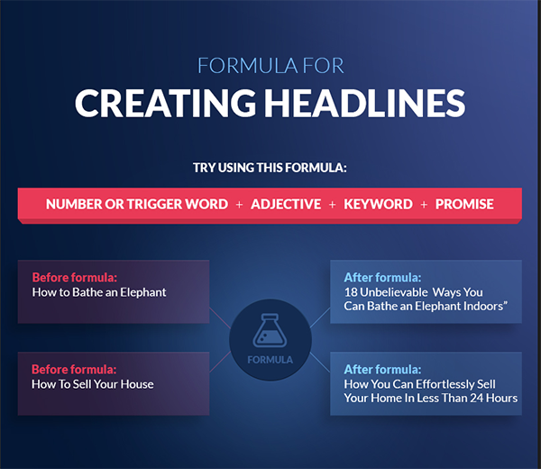digital marketing headline formula