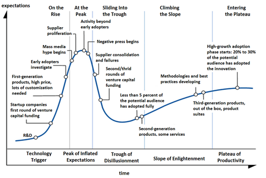 The Startup Hype Cycle
