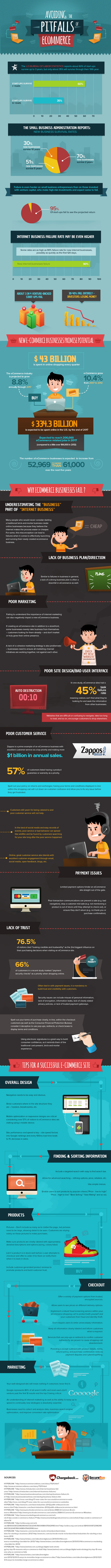 stop mistakes ecommerce infographic