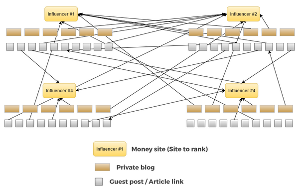 Private Link Building