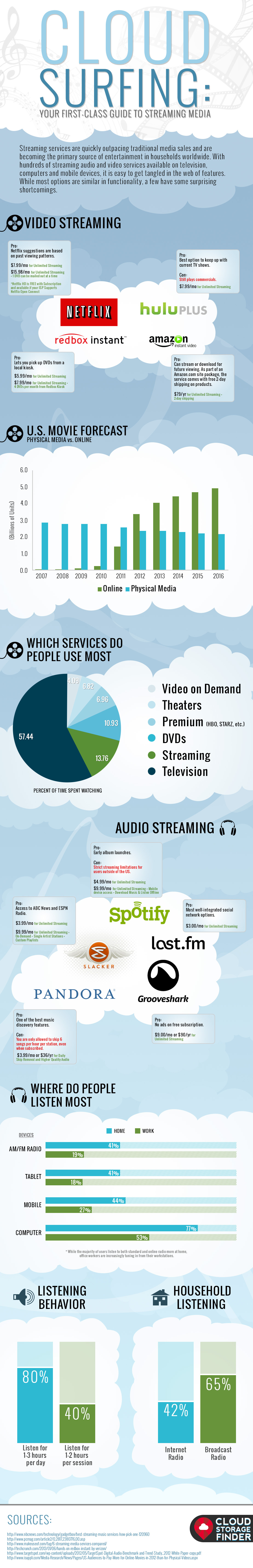 streaming media infographic