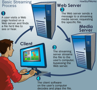 streaming video and audio system