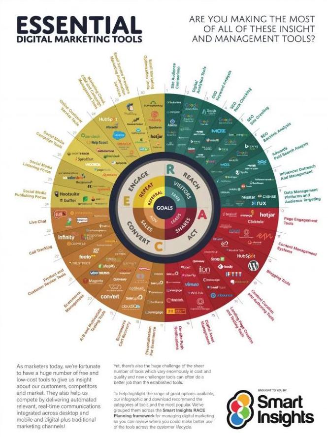 Best Practice for Digital Marketing Trends 2018